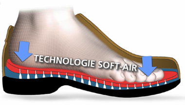 Technologie Soft Air